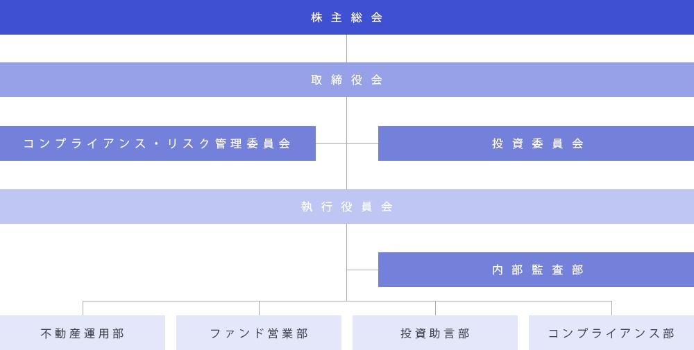 GIMC組織図